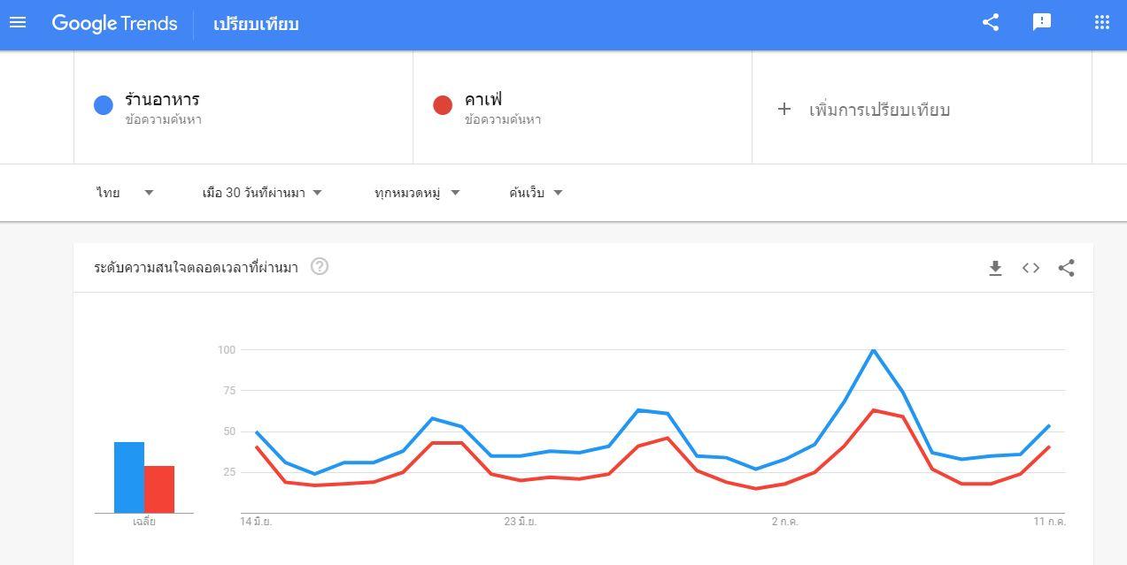 ประโยชน์ Google Trends